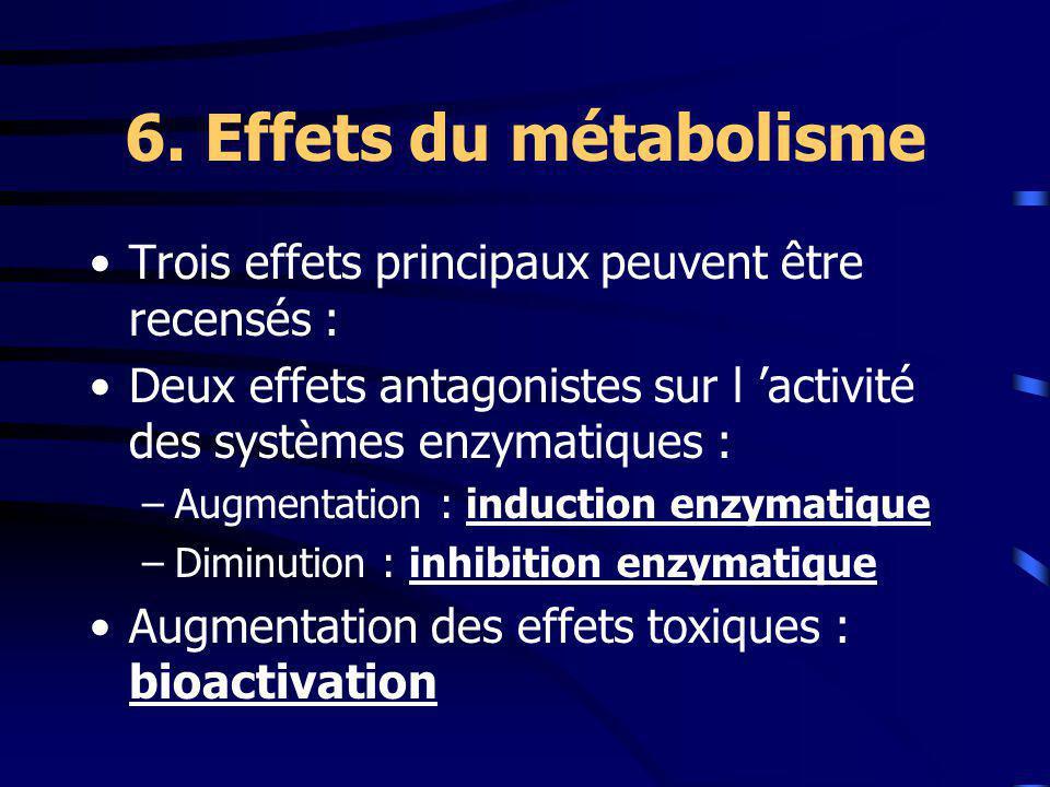 6. Effets du métabolisme Trois effets principaux peuvent être recensés : Deux effets antagonistes sur l 'activité des systèmes enzymatiques :