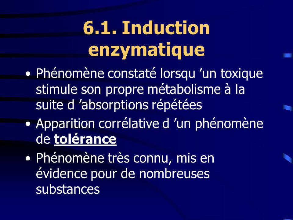 6.1. Induction enzymatique