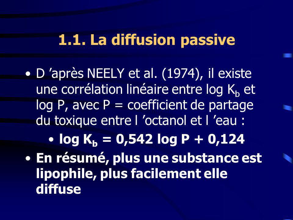 1.1. La diffusion passive
