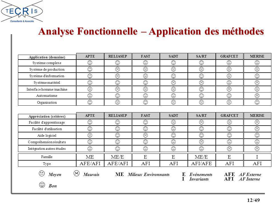 Analyse Fonctionnelle – Application des méthodes