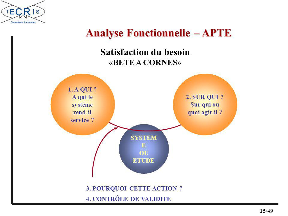 Analyse Fonctionnelle – APTE Satisfaction du besoin