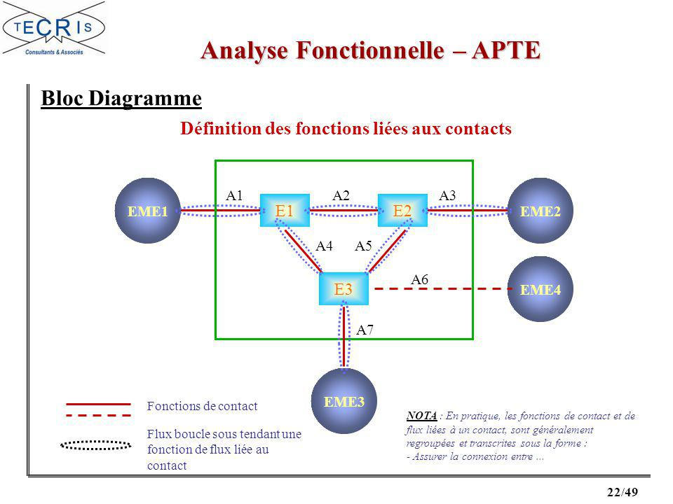 Analyse Fonctionnelle – APTE
