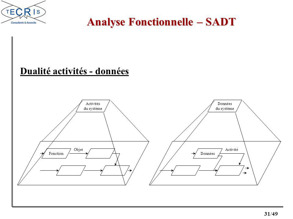 Analyse Fonctionnelle – SADT