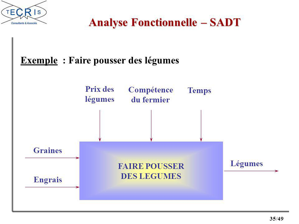 Analyse fonctionnelle ppt video online t l charger - Faire pousser des legumes en interieur ...