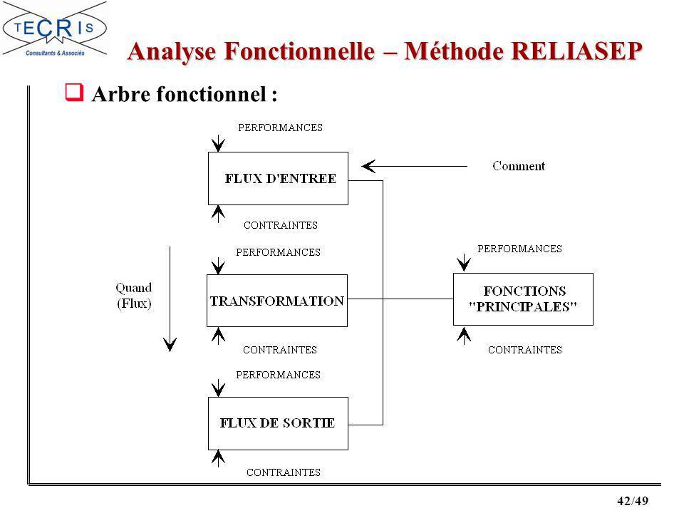 Analyse Fonctionnelle – Méthode RELIASEP