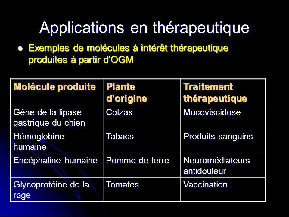Applications en thérapeutique