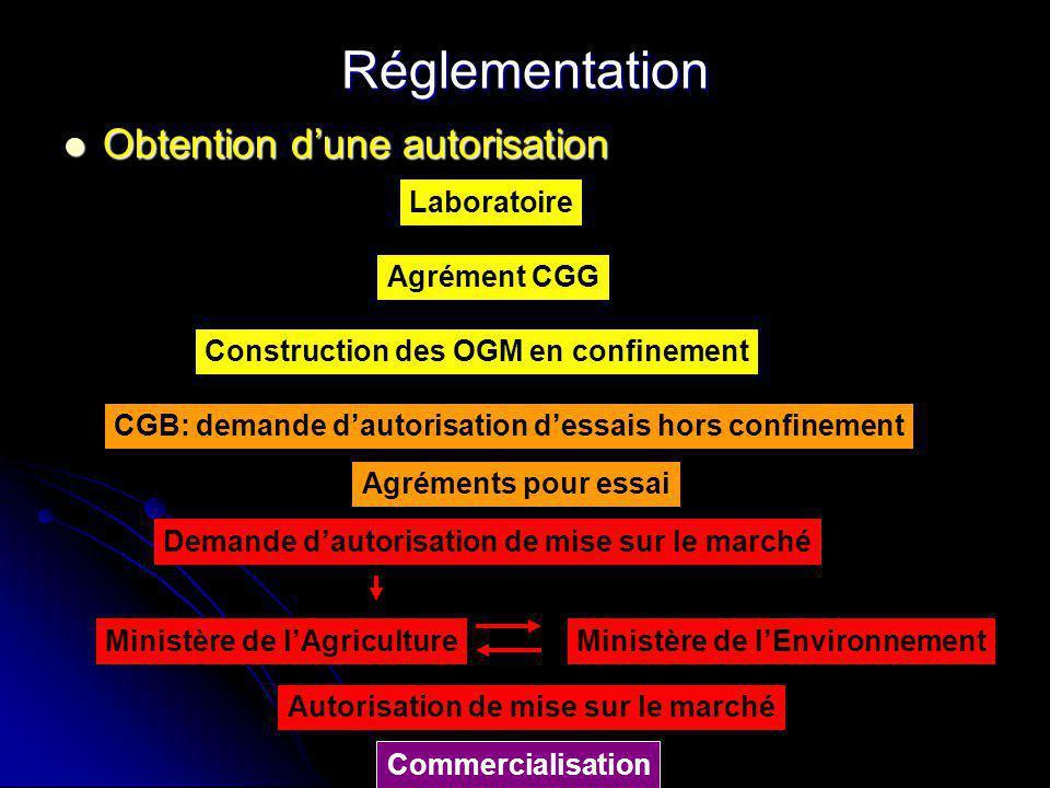 Réglementation Obtention d'une autorisation Laboratoire Agrément CGG