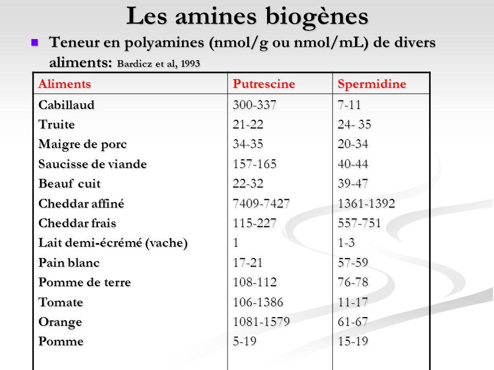 Les amines biogènes Teneur en polyamines (nmol/g ou nmol/mL) de divers aliments: Bardicz et al, 1993.