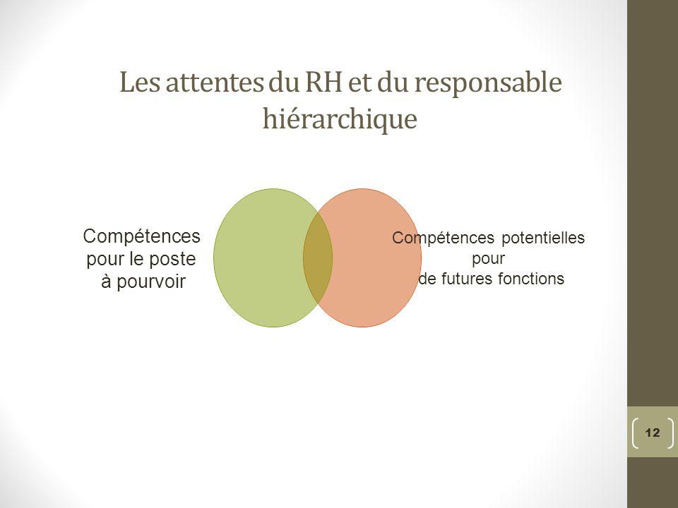 Les attentes du RH et du responsable hiérarchique