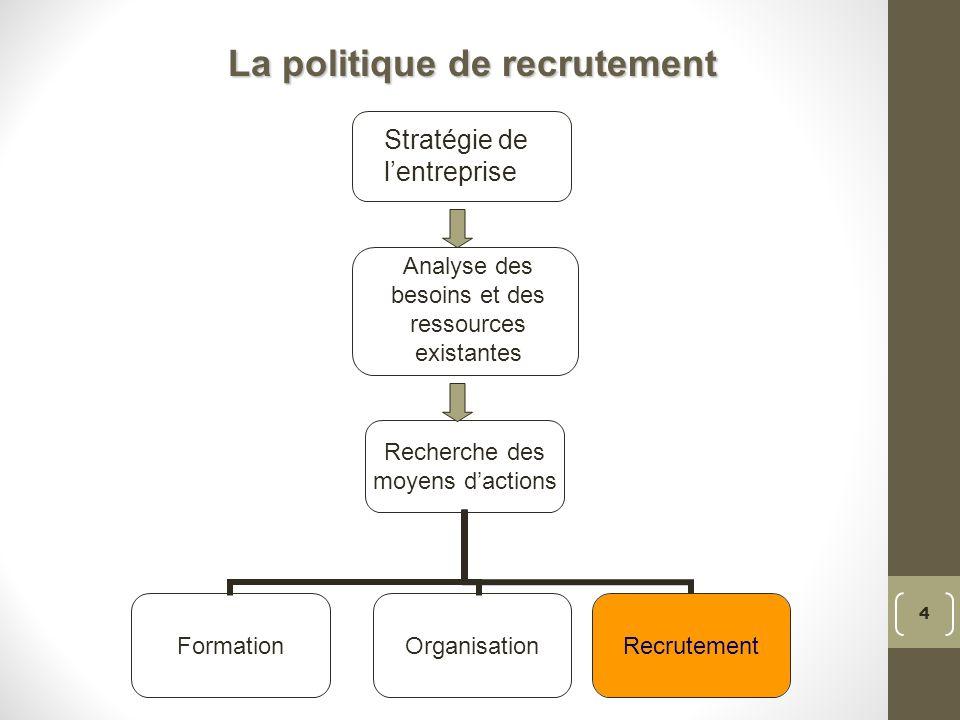La politique de recrutement