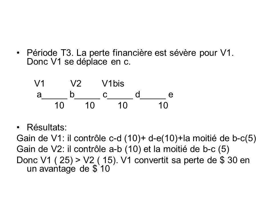 Période T3. La perte financière est sévère pour V1