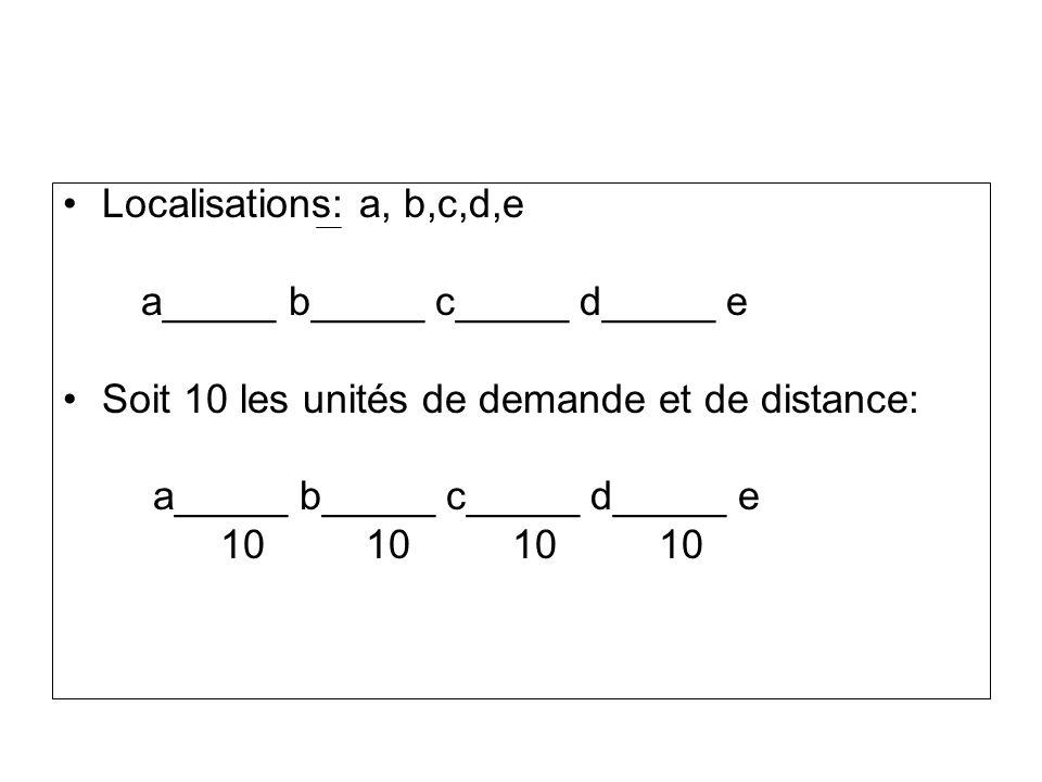 Localisations: a, b,c,d,e a_____ b_____ c_____ d_____ e. Soit 10 les unités de demande et de distance:
