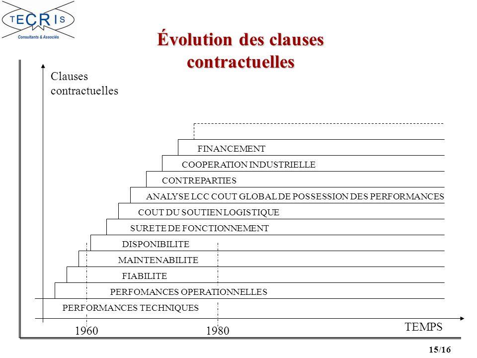 Évolution des clauses contractuelles