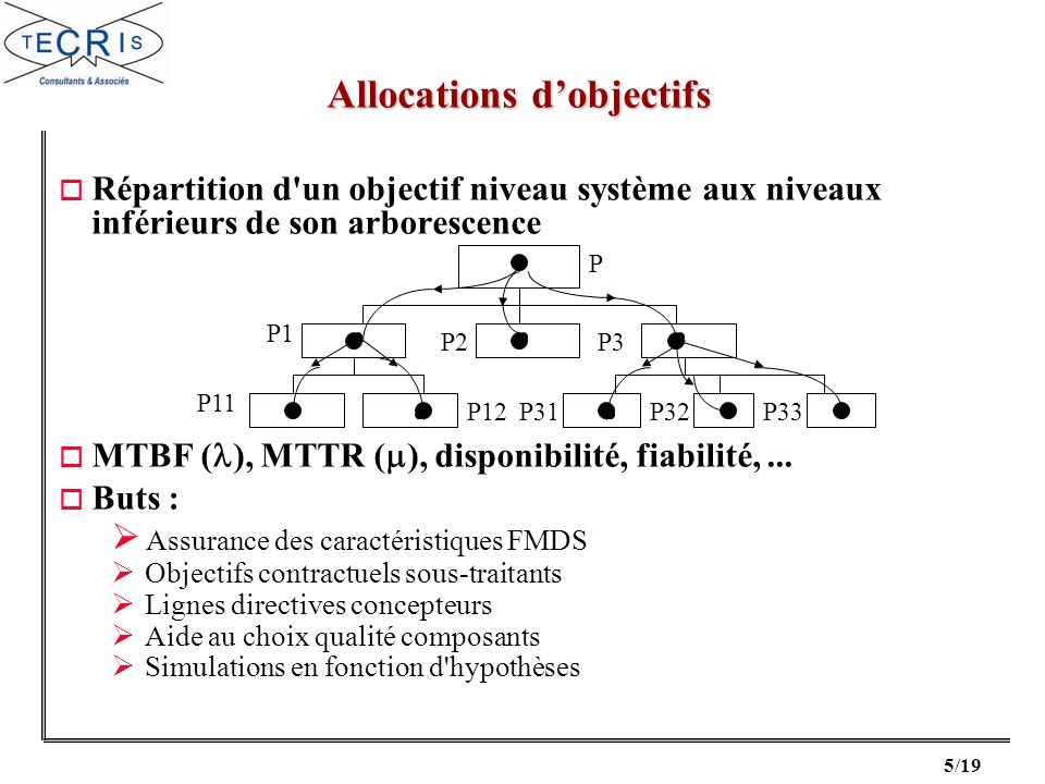 Allocations d'objectifs
