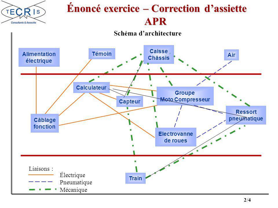 Énoncé exercice – Correction d'assiette Schéma d'architecture