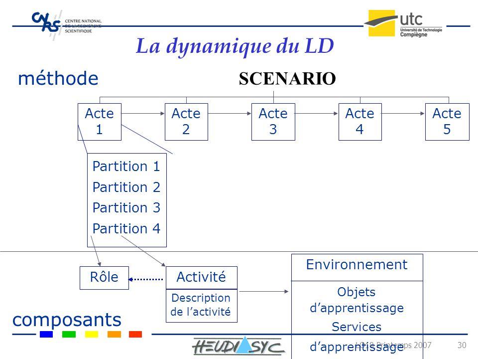 La dynamique du LD méthode SCENARIO composants Acte 1 Acte 2 Acte 3
