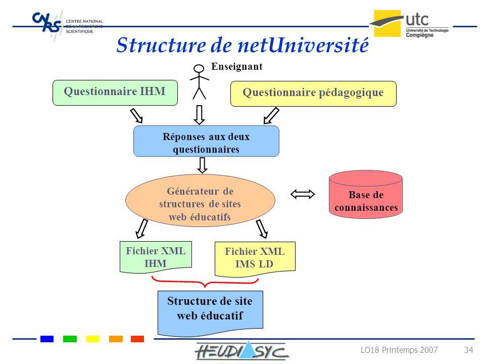 Structure de netUniversité