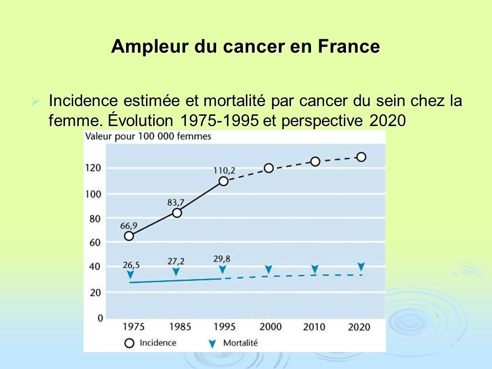 Ampleur du cancer en France