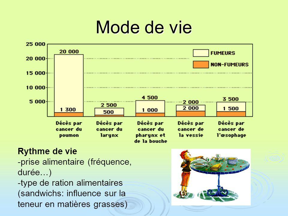 Mode de vie Rythme de vie -prise alimentaire (fréquence, durée…)