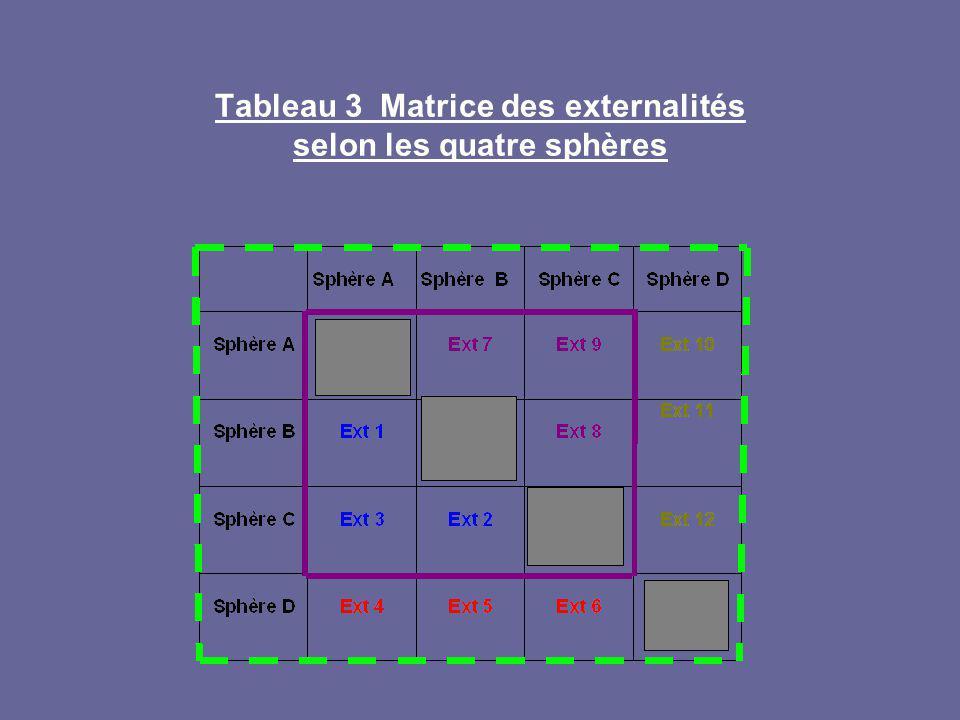 Tableau 3 Matrice des externalités selon les quatre sphères