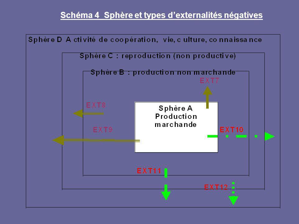 Schéma 4 Sphère et types d'externalités négatives