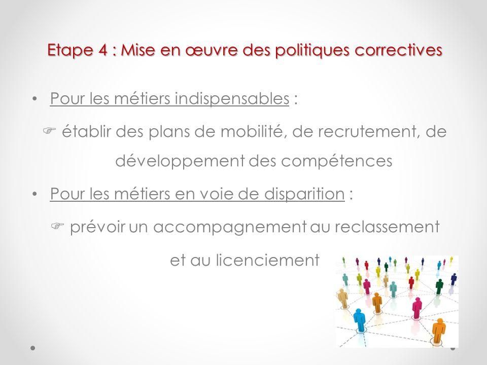 Etape 4 : Mise en œuvre des politiques correctives