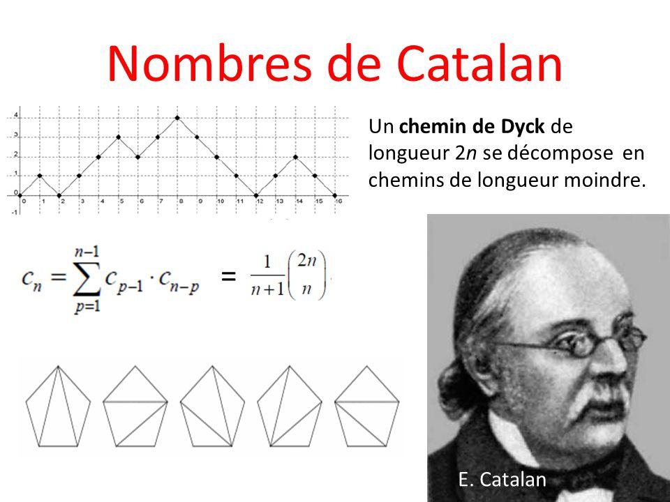 Nombres de Catalan Un chemin de Dyck de longueur 2n se décompose en chemins de longueur moindre. =
