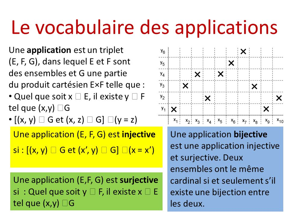 Le vocabulaire des applications