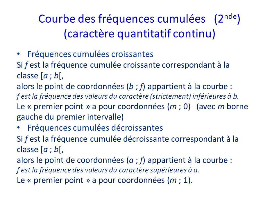 Courbe des fréquences cumulées (2nde) (caractère quantitatif continu)