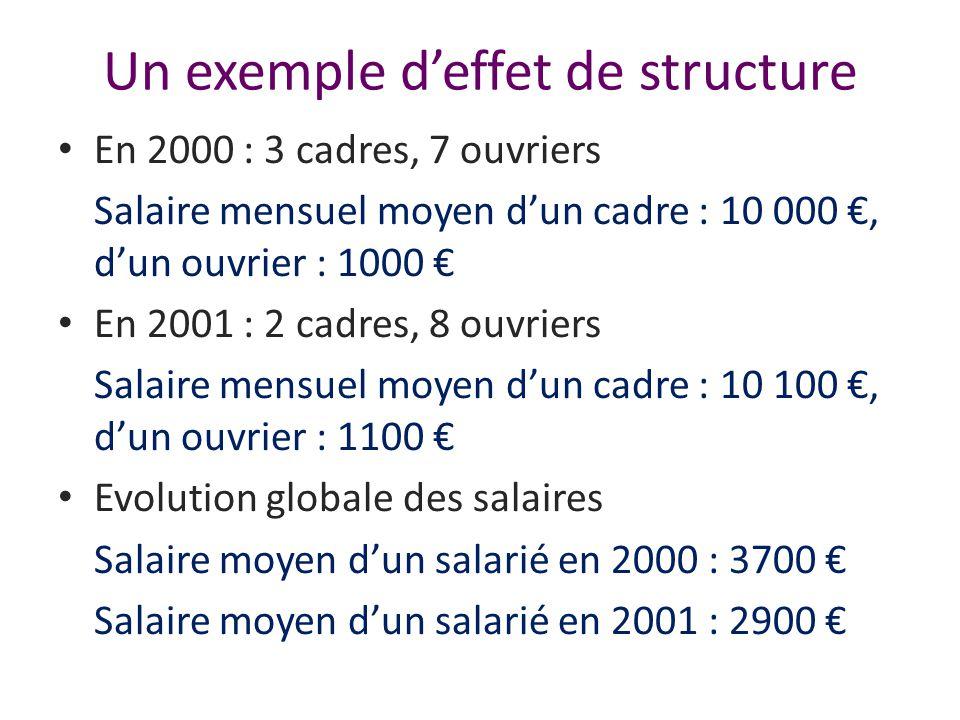 Un exemple d'effet de structure