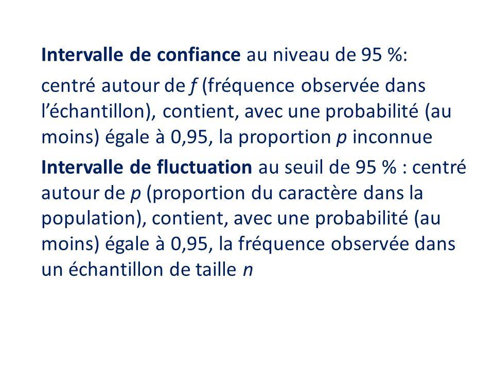 intervalle de fluctuation au seuil de 95 seconde