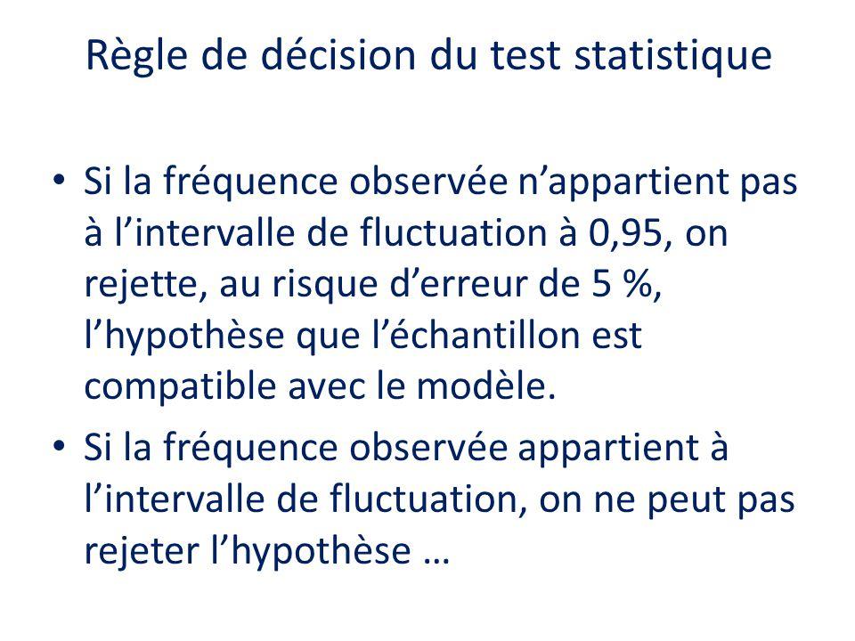 Règle de décision du test statistique