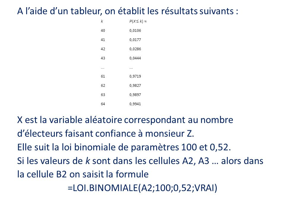 A l'aide d'un tableur, on établit les résultats suivants : X est la variable aléatoire correspondant au nombre d'électeurs faisant confiance à monsieur Z. Elle suit la loi binomiale de paramètres 100 et 0,52. Si les valeurs de k sont dans les cellules A2, A3 … alors dans la cellule B2 on saisit la formule =LOI.BINOMIALE(A2;100;0,52;VRAI)