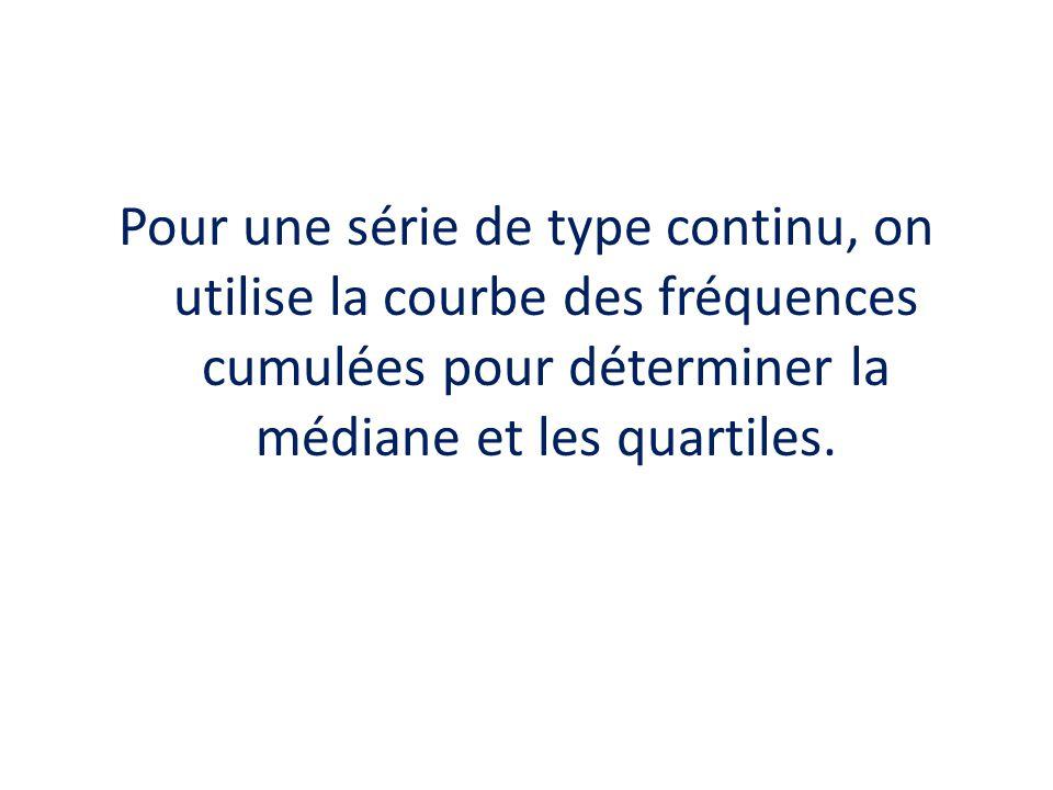 Pour une série de type continu, on utilise la courbe des fréquences cumulées pour déterminer la médiane et les quartiles.