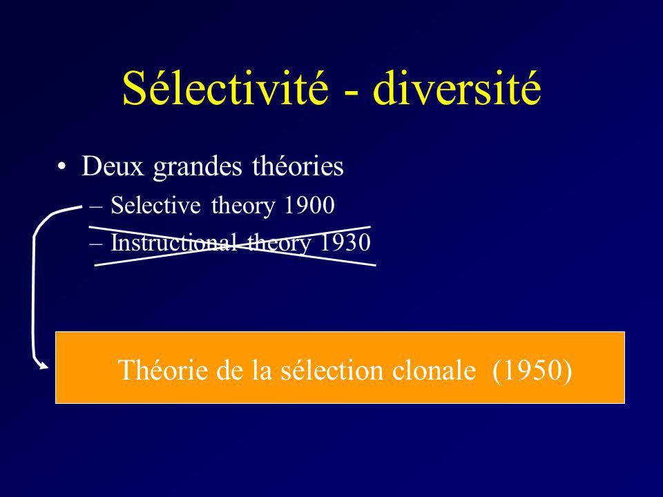 Sélectivité - diversité