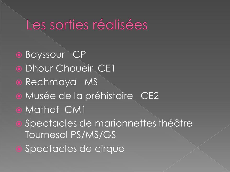 Les sorties réalisées Bayssour CP Dhour Choueir CE1 Rechmaya MS