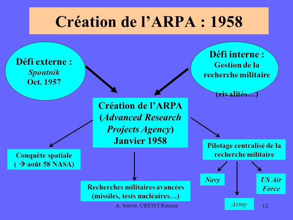 Création de l'ARPA : 1958 Défi interne : Gestion de la recherche militaire (rivalités…) Défi externe : Spoutnik Oct. 1957.