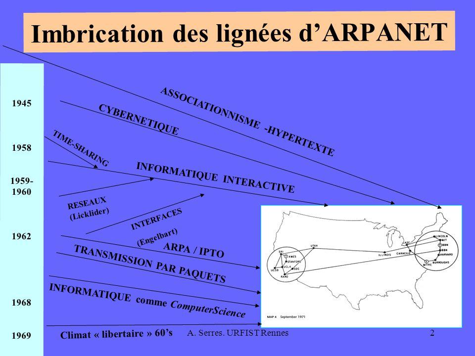 Imbrication des lignées d'ARPANET