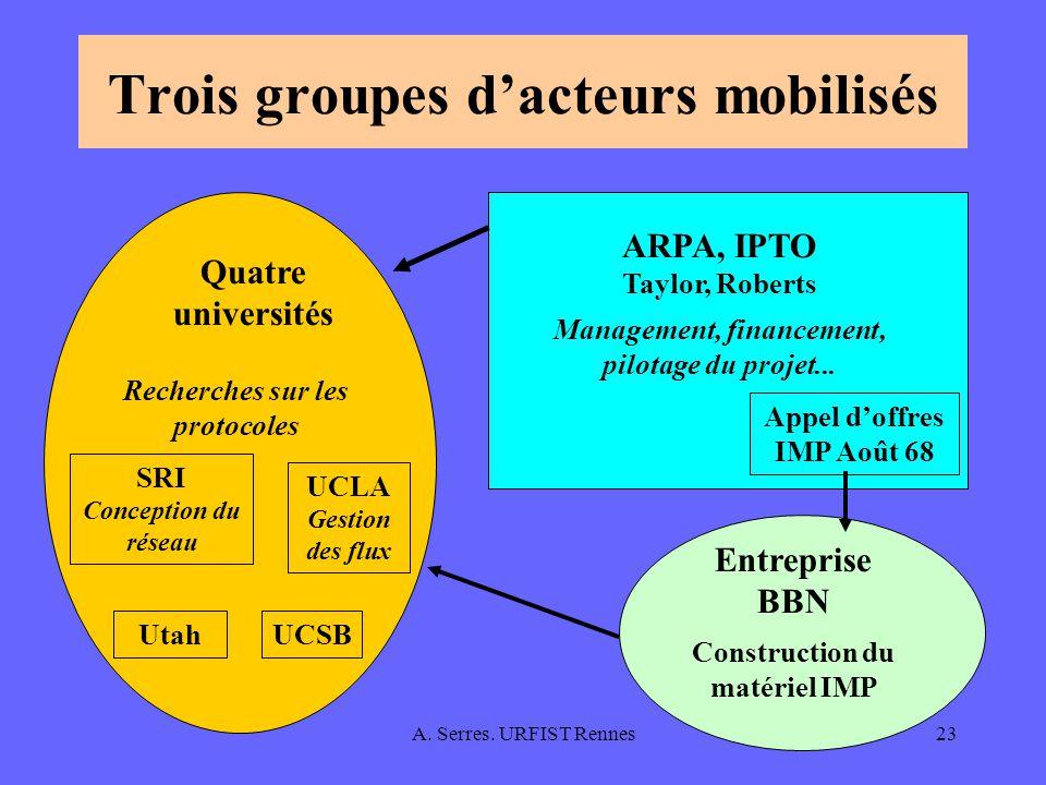 Trois groupes d'acteurs mobilisés