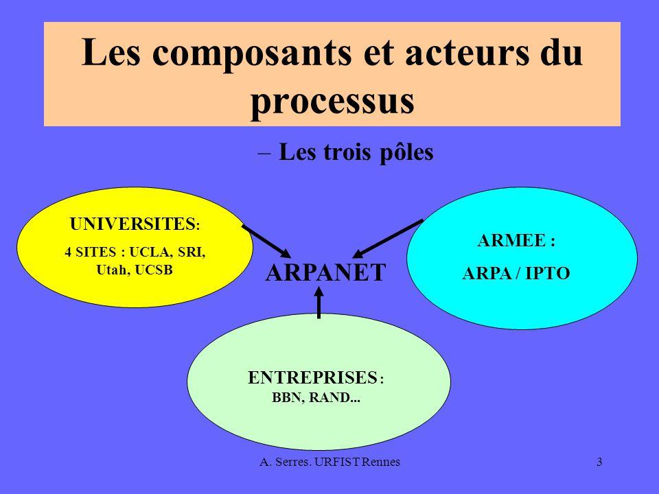 Les composants et acteurs du processus