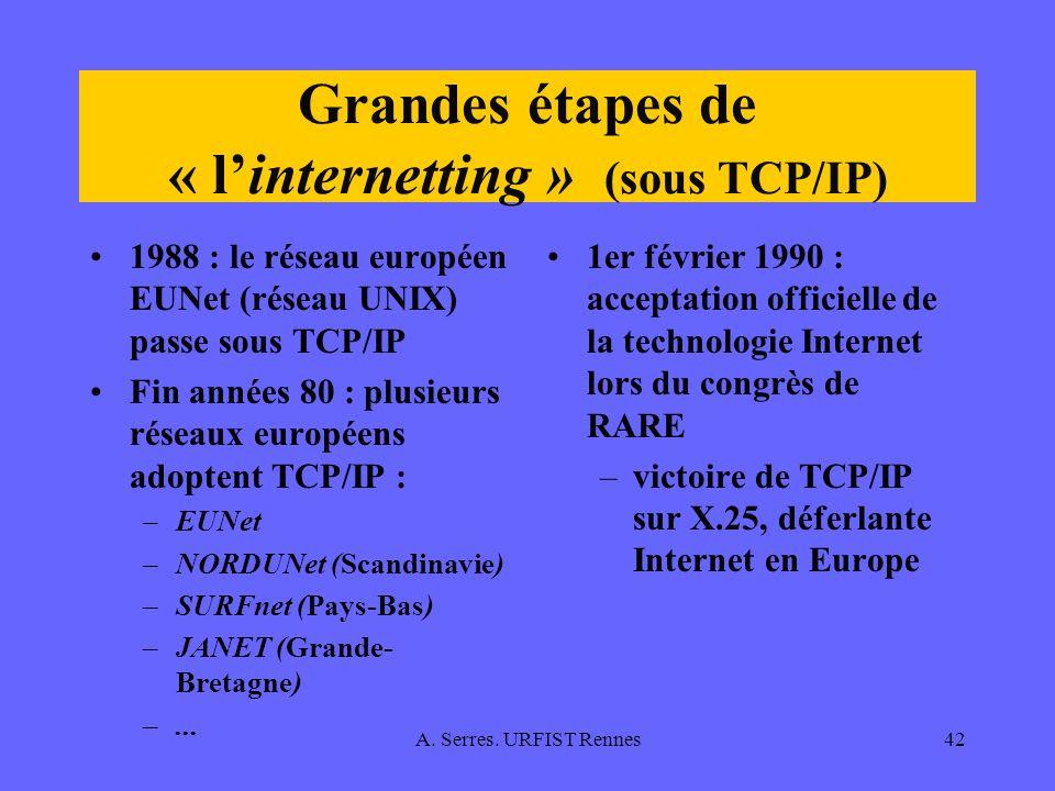 Grandes étapes de « l'internetting » (sous TCP/IP)
