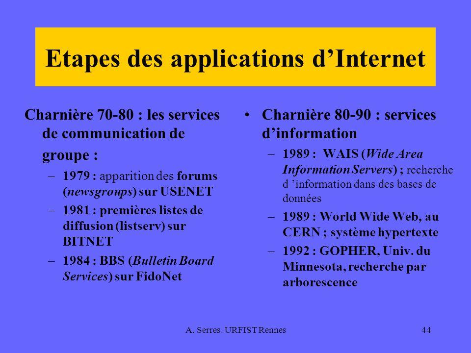 Etapes des applications d'Internet
