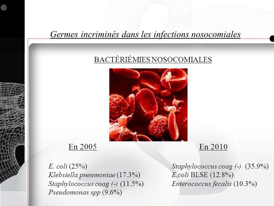 Germes incriminés dans les infections nosocomiales