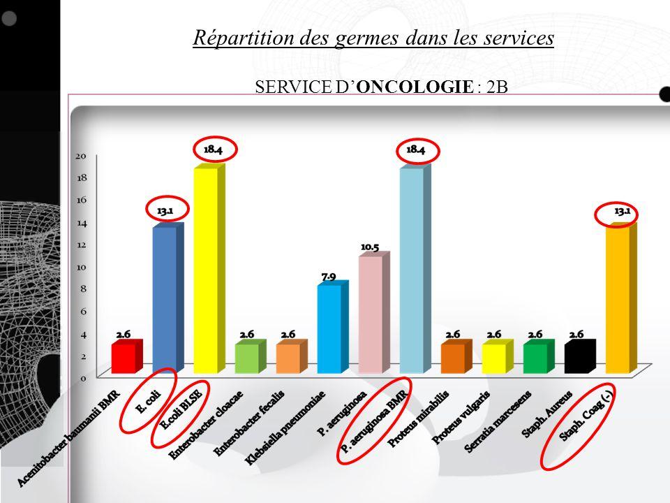 Répartition des germes dans les services