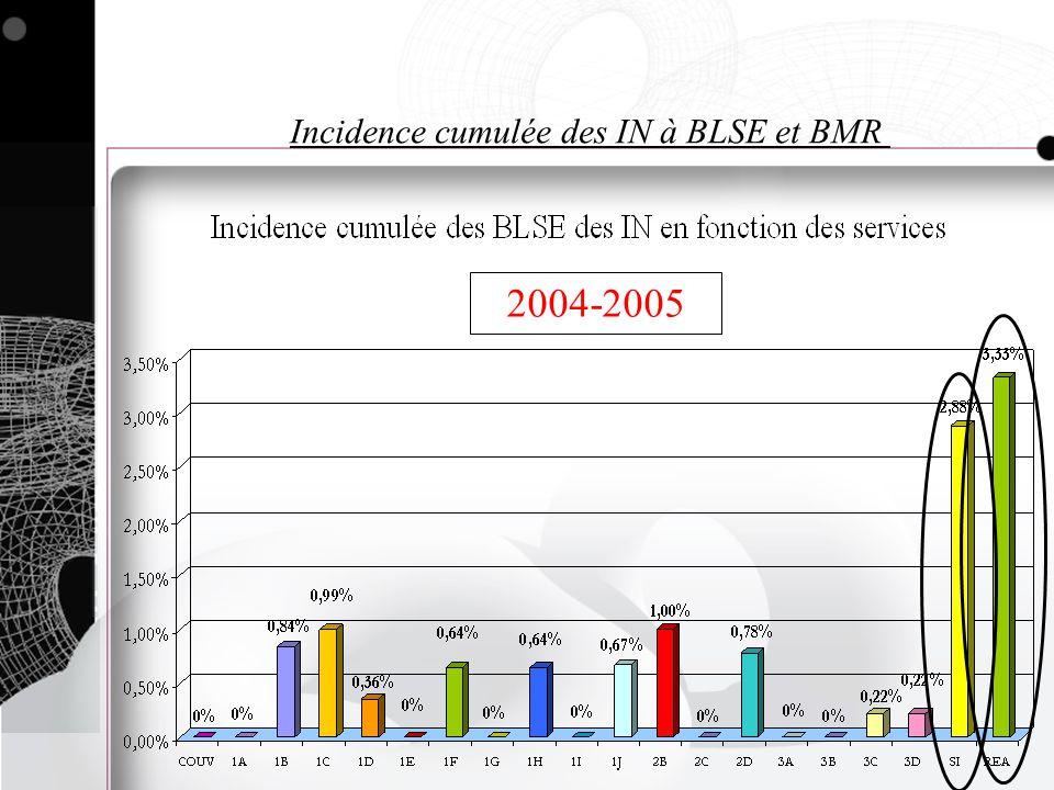 Incidence cumulée des IN à BLSE et BMR