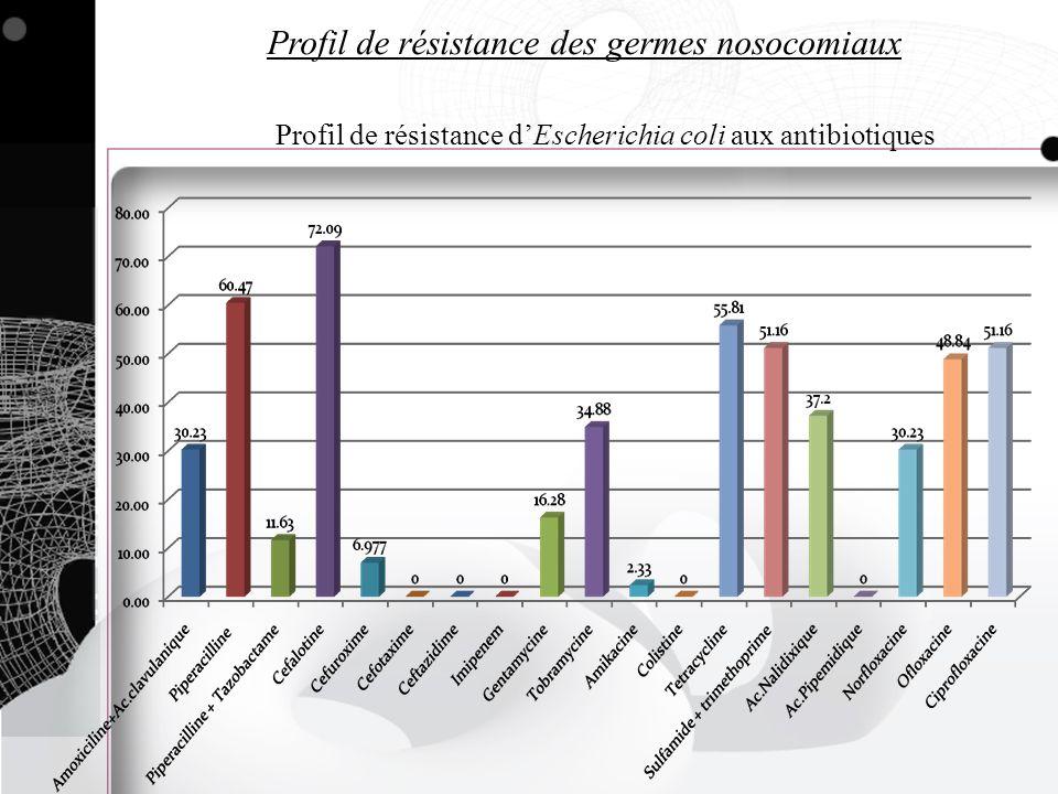 Profil de résistance des germes nosocomiaux