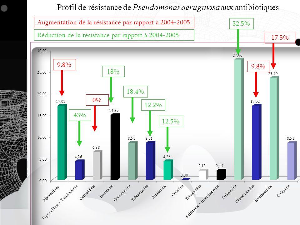 Profil de résistance de Pseudomonas aeruginosa aux antibiotiques