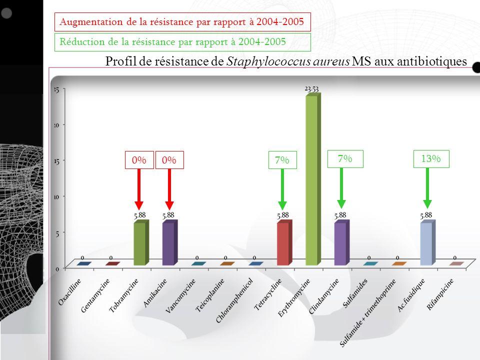 Profil de résistance de Staphylococcus aureus MS aux antibiotiques