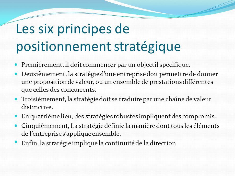 Les six principes de positionnement stratégique
