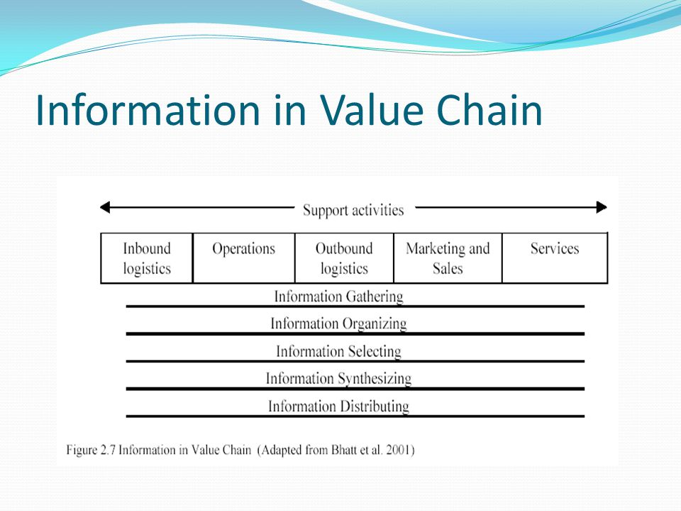 Information in Value Chain